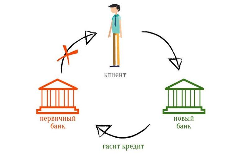 Процесс рефинансирования