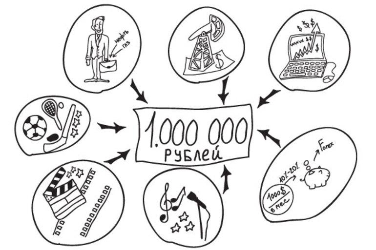 Где можно заработать 3000000 рублей срочно