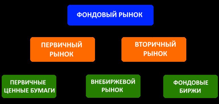 Первичные и вторичные рынки