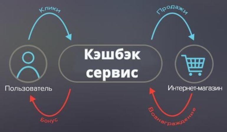 Как работать с кэшбэком